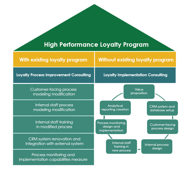 loyalty program and file import node Customer loyalty programs help you keep customers engaged with your business -- which plays a huge role in how likely customers are to stick around, and how customers are cynical about customer loyalty programs and think they're just a clever ploy to get them to spend more with businesses.
